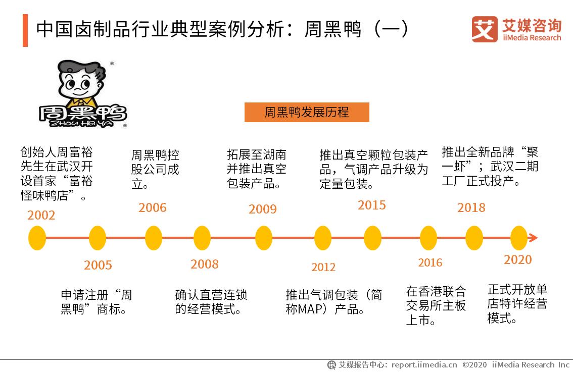 中国卤制品行业典型案例分析:周黑鸭(一)