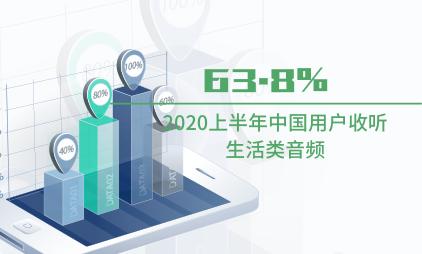 在线音频行业数据分析:2020上半年中国63.8%用户收听生活类音频