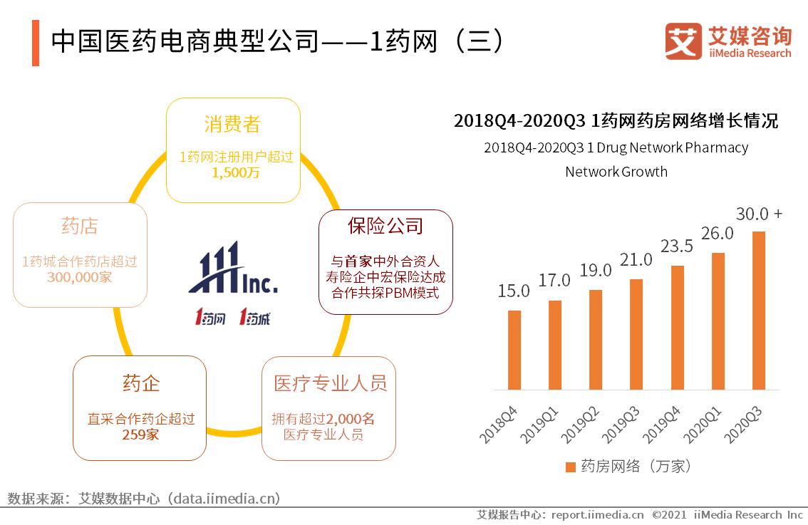 中国医药电商典型公司——1药网(三)