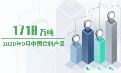 饮料行业数据分析:2020年9月中国饮料产量为1718万吨