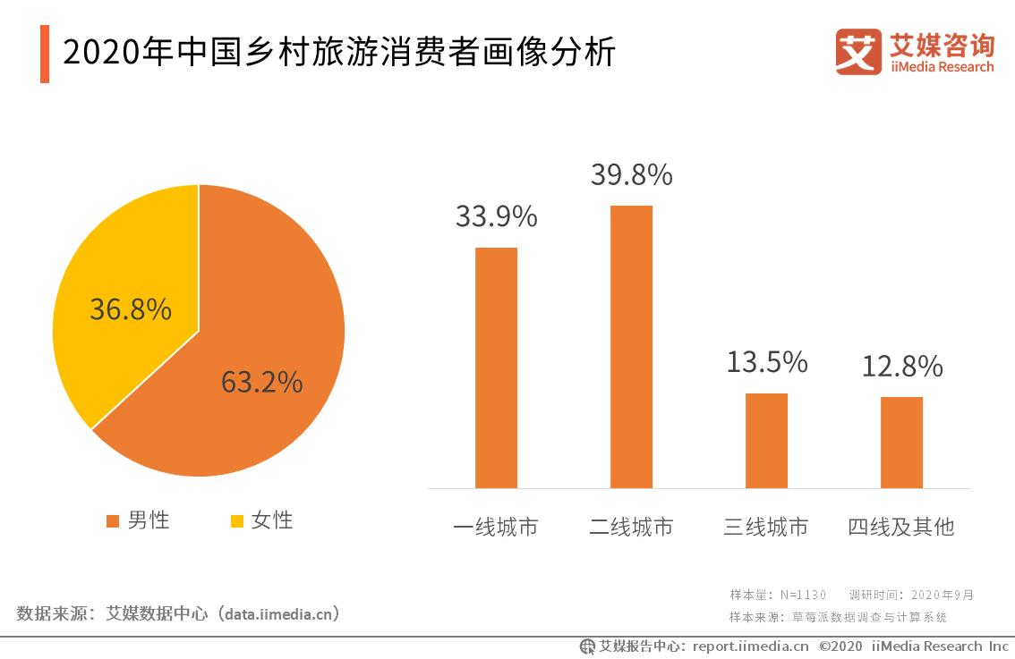 2020年中国乡村旅游消费者画像分析