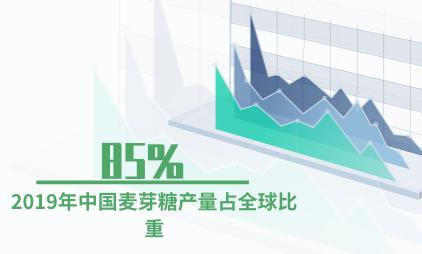 农业行业数据分析:2019年中国麦芽糖产量占全球比重为85%