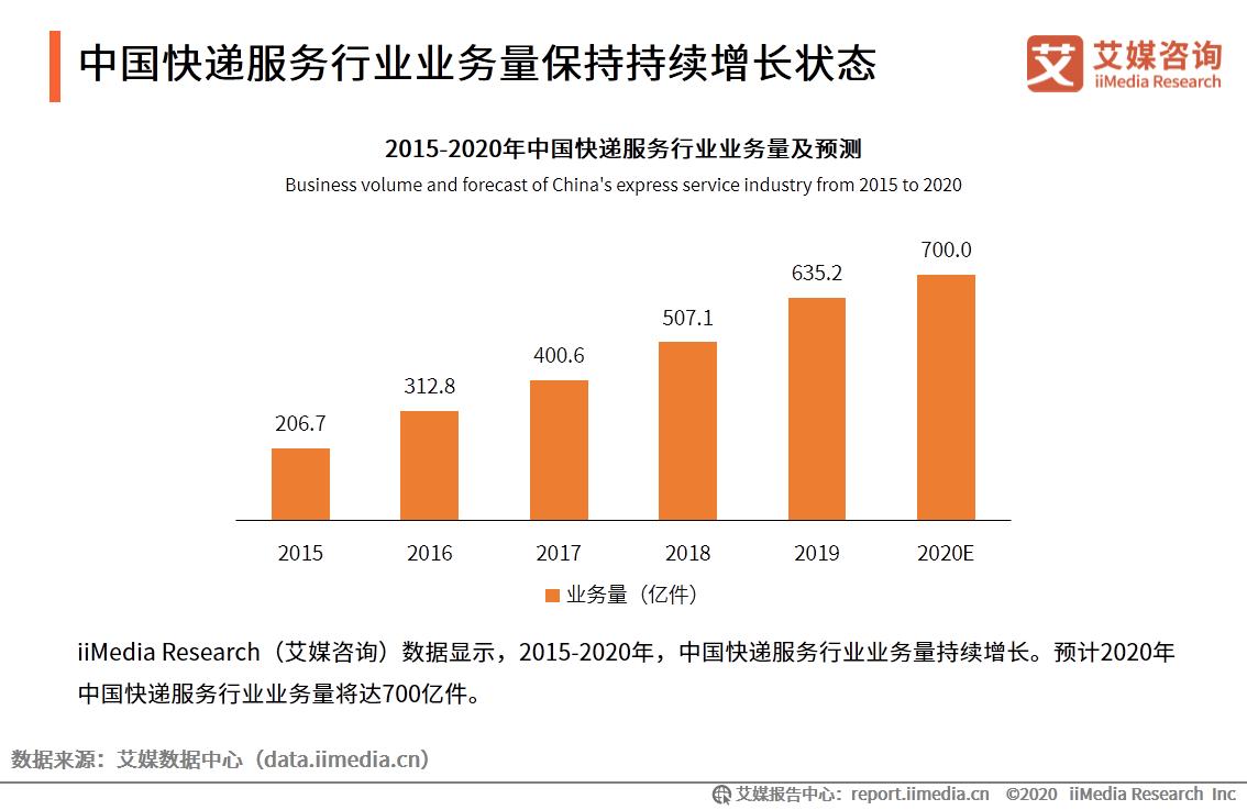 中国快递服务行业业务量保持持续增长状态