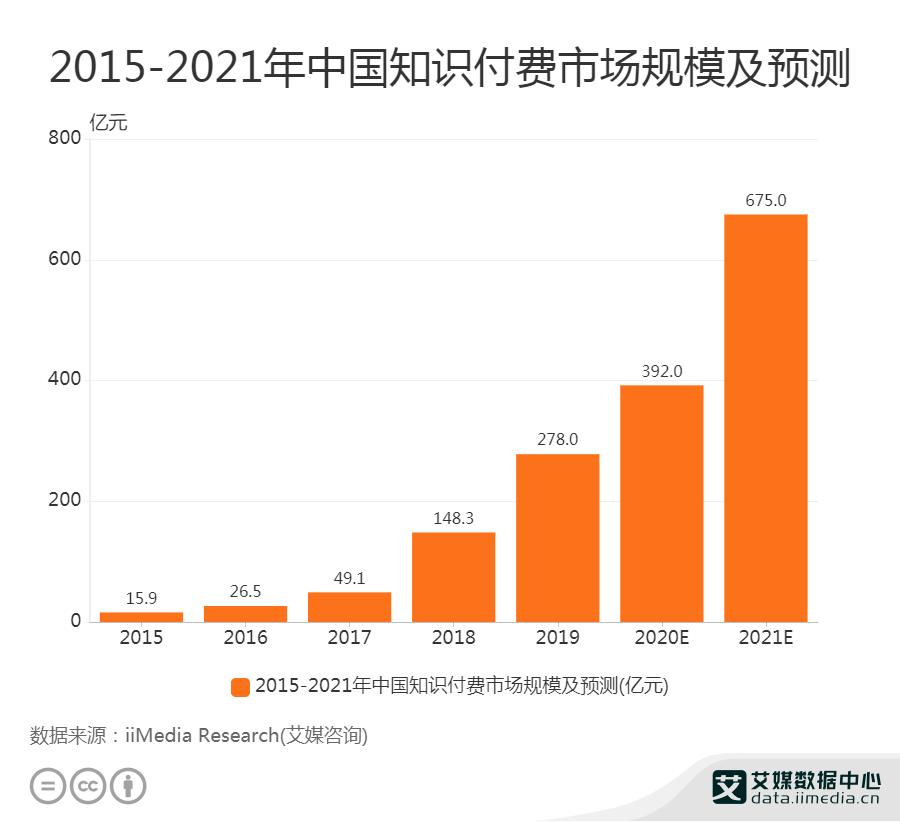 预计2020年中国知识付费市场规模将达392亿元
