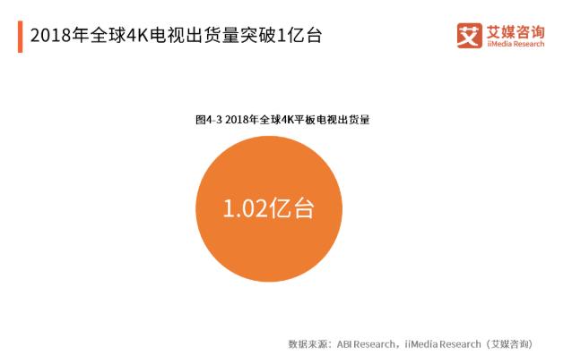 2019中国4K产业发展现状与趋势分析