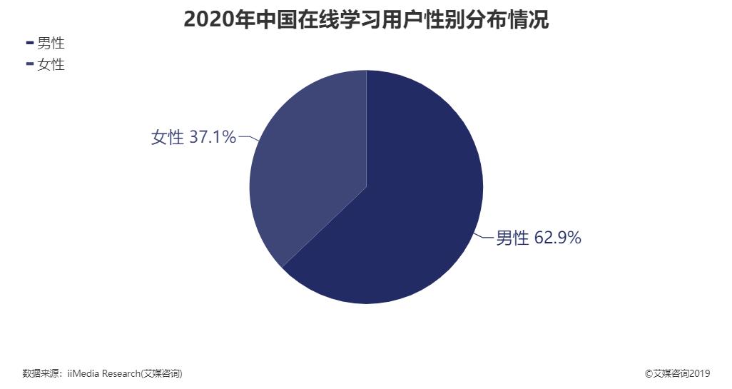 2020年中国在线学习用户性别分布