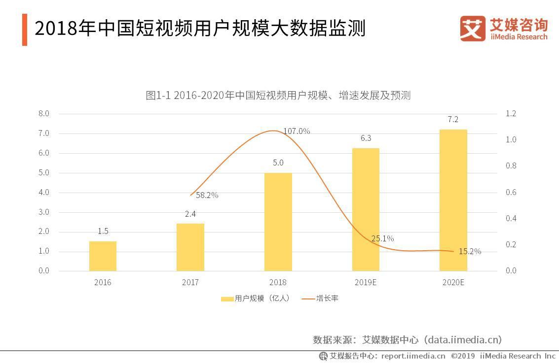 2018年中国短视频用户规模大数据监测
