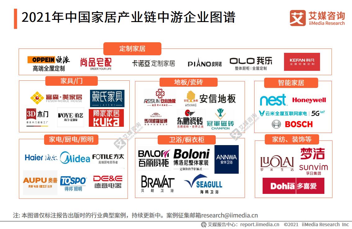 2021年中国家居产业链中游企业图谱