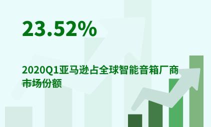 智能家居行业数据分析:2020Q1亚马逊占全球智能音箱厂商市场份额23.52%