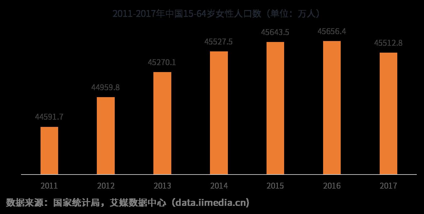 2019年中国内衣市场行业概况及发展前景预判