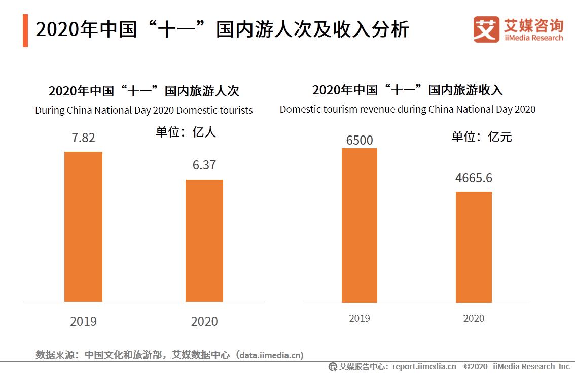 """2020年中国""""十一""""国内游人次及收入分析"""