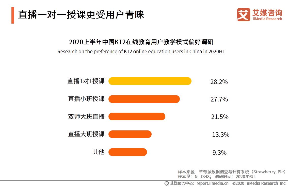 2020上半年中国K12在线教育用户教学模式偏好调研