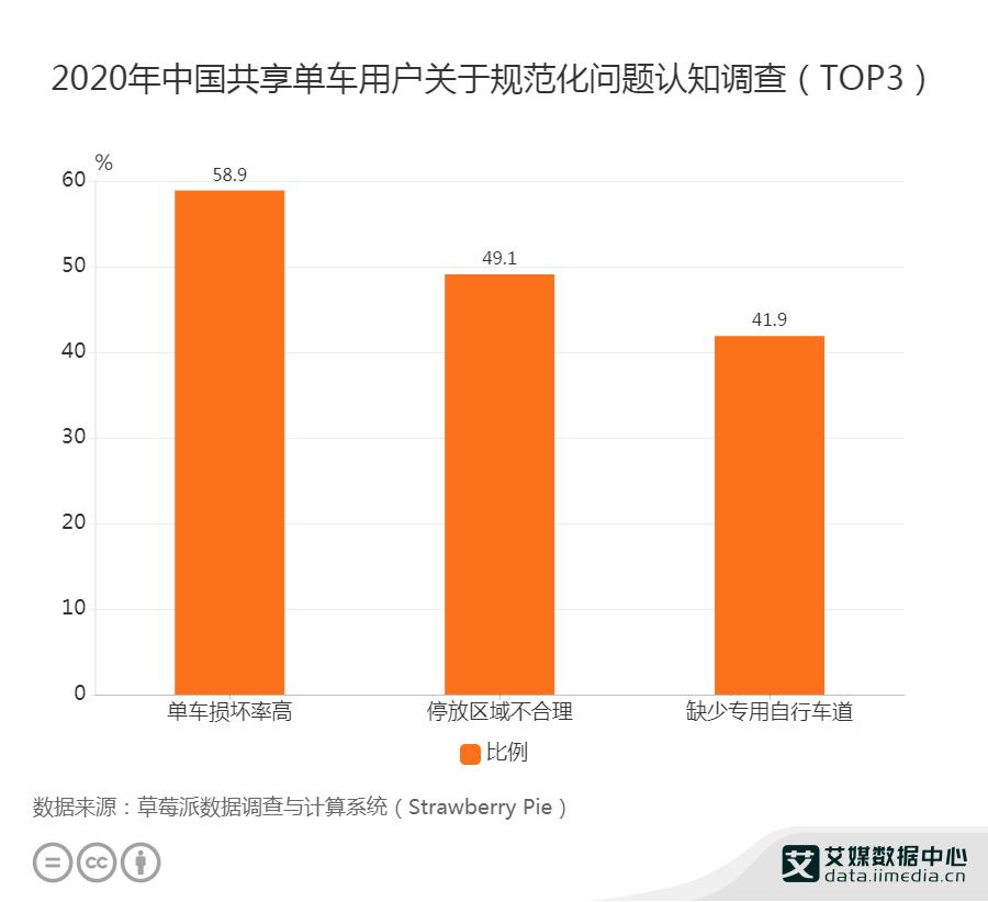 2020年中国共享单车用户关于规范化问题认知调查(TOP3)