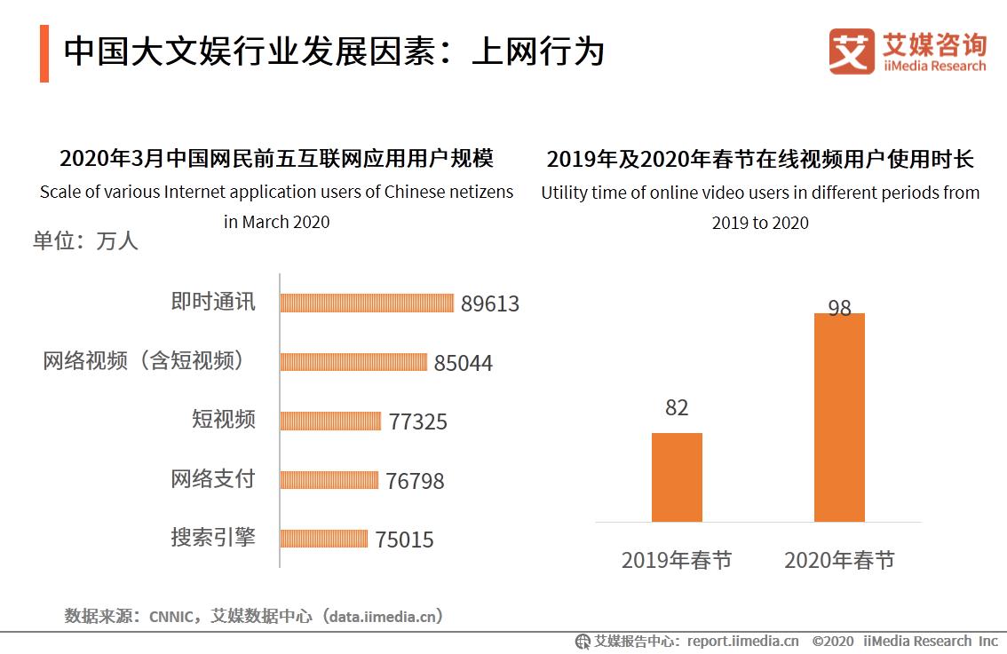 中国大文娱行业发展因素:上网行为