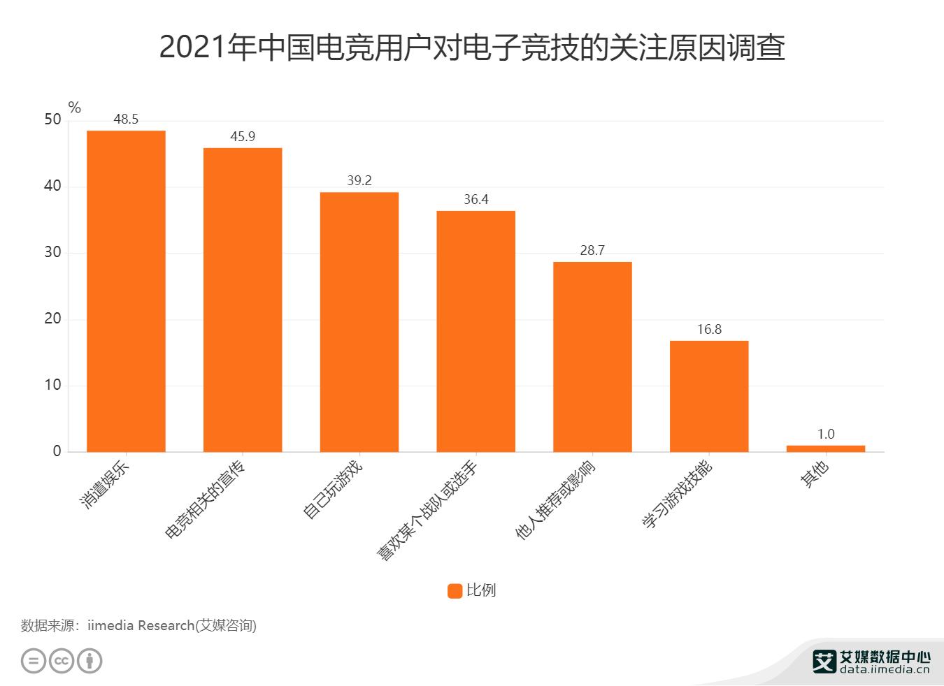 2021年中国电竞用户对电子竞技的关注原因调查.png