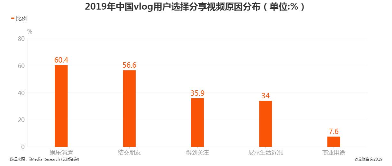 2019年中国vlog用户选择分享视频原因分布情况
