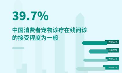 宠物行业数据分析:2020年中国39.7%消费者宠物诊疗在线问诊的接受程度为一般
