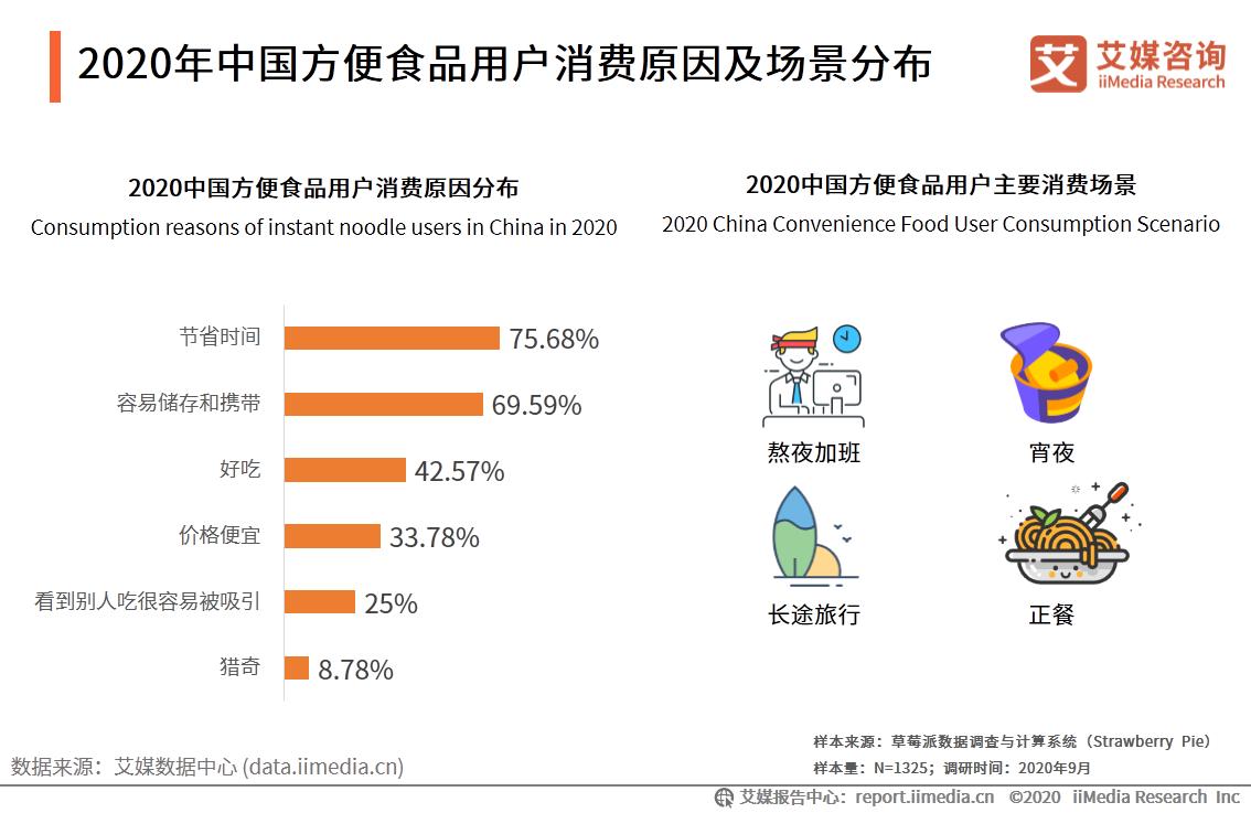 2020年中国方便食品用户消费原因及场景分布