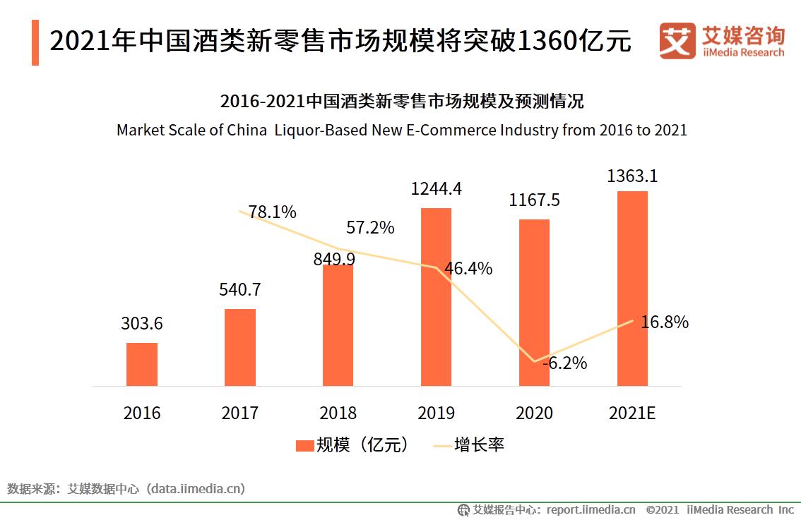 2021年中国酒类新零售市场规模将突破1360亿元