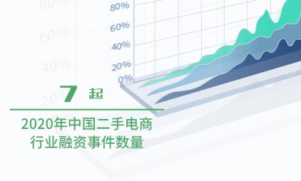 二手电商行业数据分析:2020年中国二手电商行业融资事件为7起
