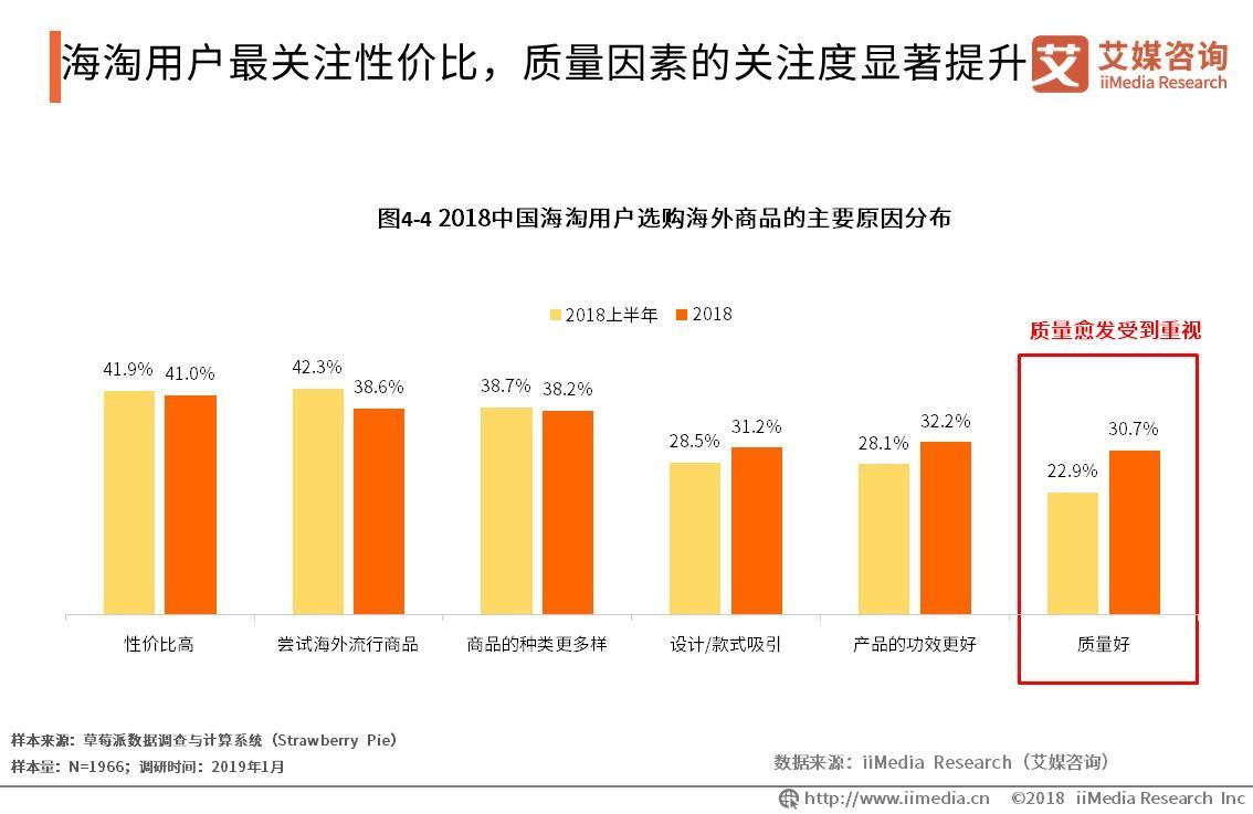 跨境电商行业分析报告:2018交易规模达9.1万亿元,用户对高品质电商需求增加