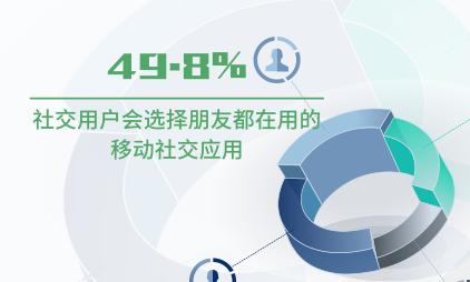 社交行业数据分析:2020年中国49.8%用户会选择朋友都在用的移动社交应用