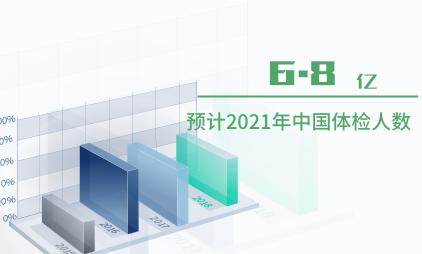 体检行业数据分析:预计2021年中国体检人数将到达6.8亿