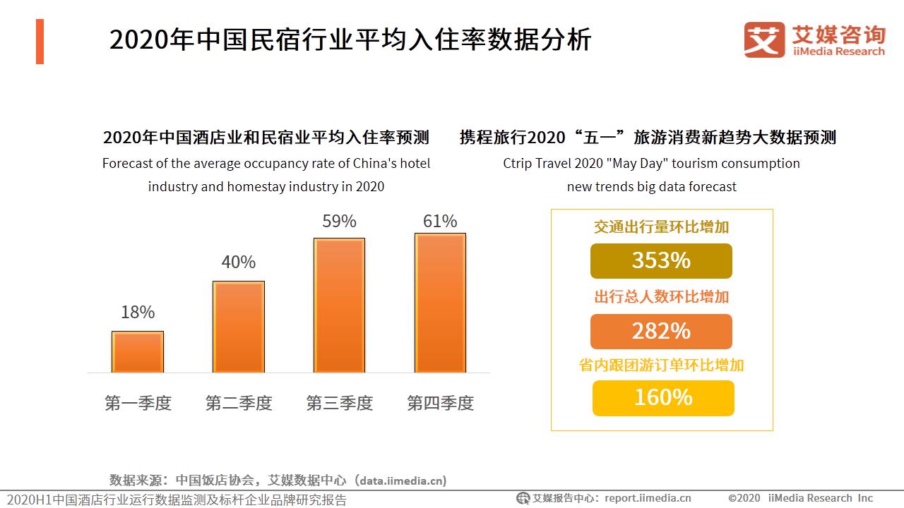 2020年中国民宿行业平均入住率数据分析