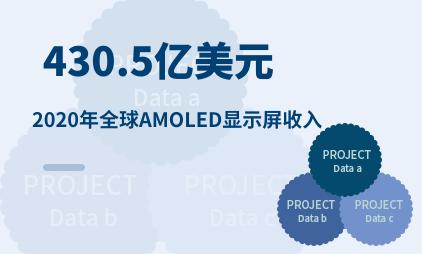 柔性屏行业数据分析:2020年全球AMOLED显示屏收入为430.5亿美元