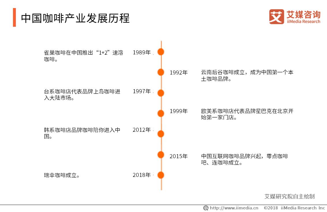 中国咖啡产业发展历程