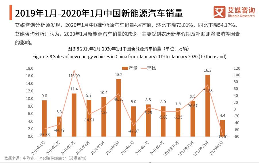 2019年1月-2020年1月中国新能源汽车销量