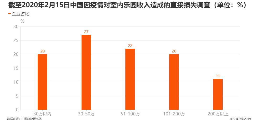 截至2020年2月15日中国因疫情对室内乐园收入造成的直接损失调查