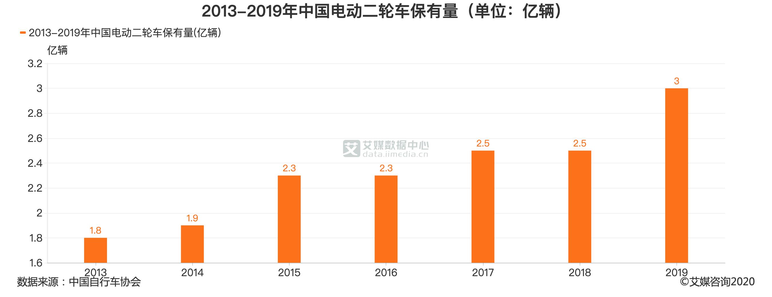2013-2019年中国电动二轮车保有量(单位:亿辆)