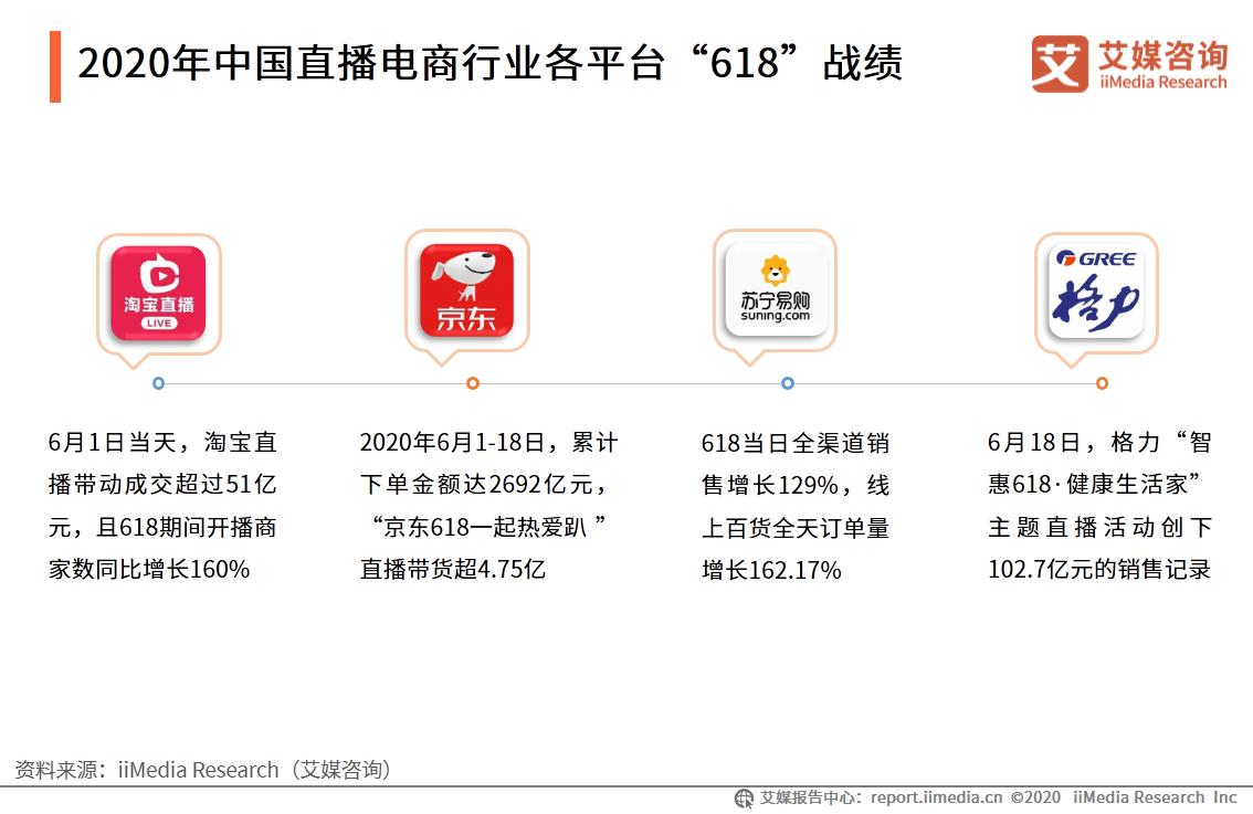 """2020年中国直播电商行业各平台""""618""""战绩"""
