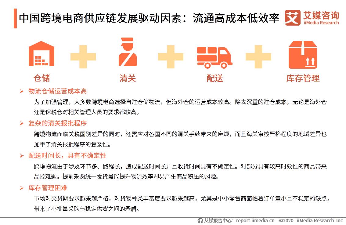 中国跨境电商供应链发展驱动因素:流通高成本低效率