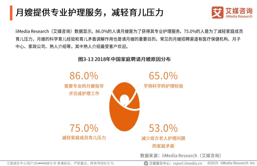 2018年中国家庭聘请月嫂原因分布