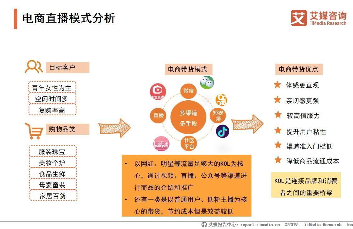 """騰訊看點直播推出""""引力播""""計劃,2019年中國直播電商發展趨勢分析"""