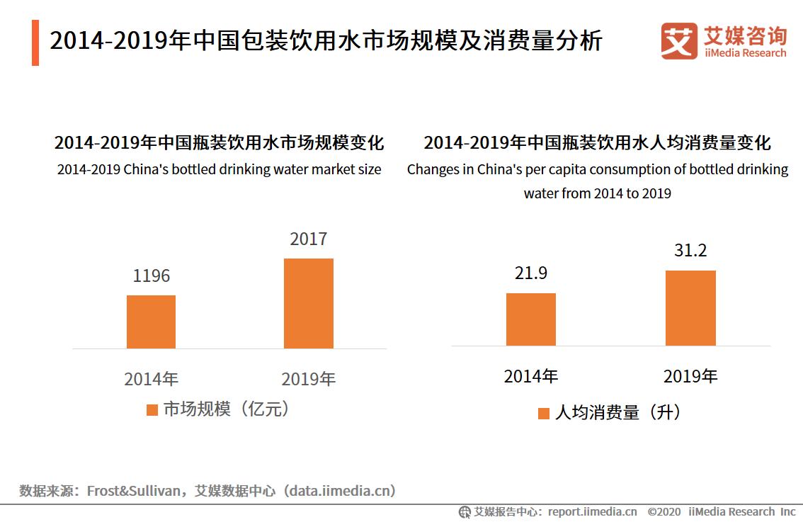 2014-2019年中国包装饮用水市场规模及消费量分析