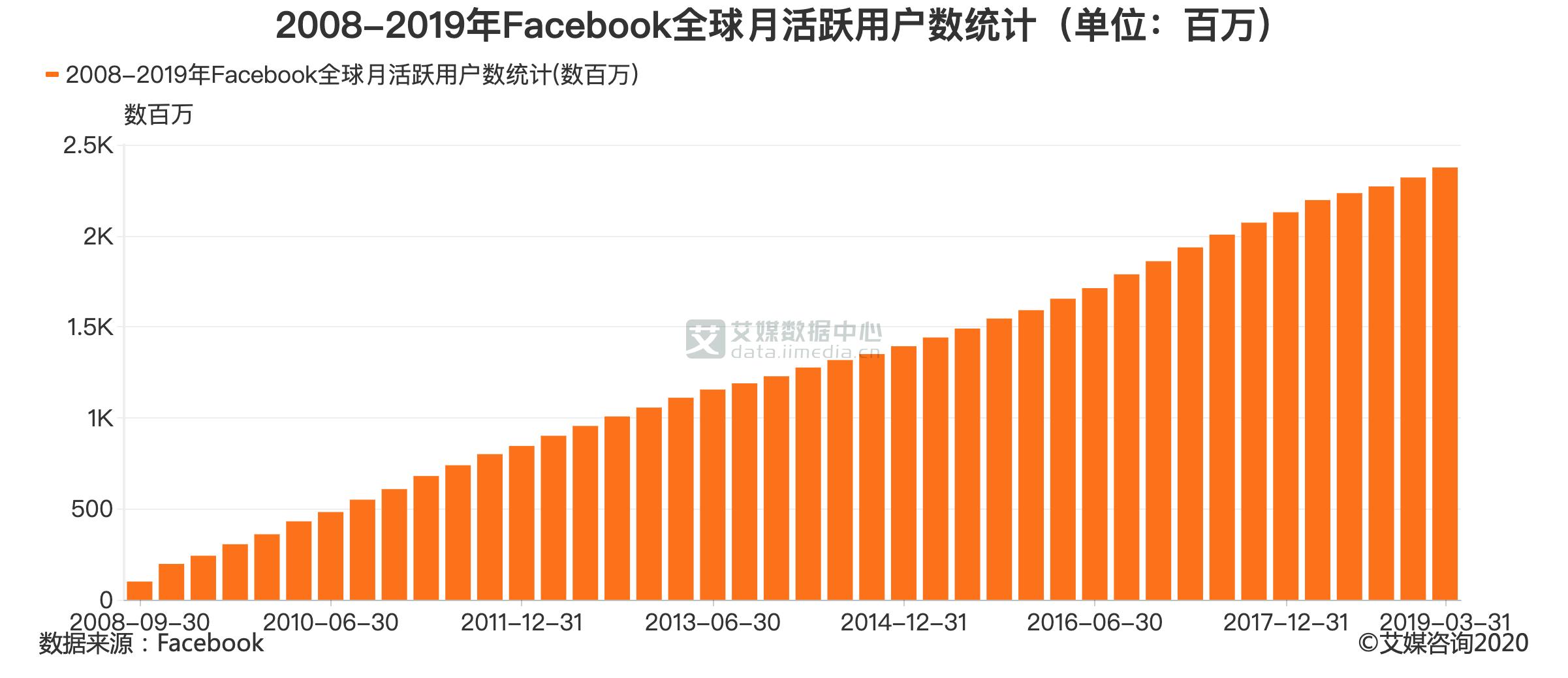 2008-2019年Facebook全球月活跃用户数统计(单位:百万)