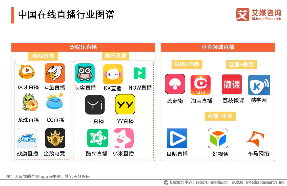 中国在线直播行业图谱