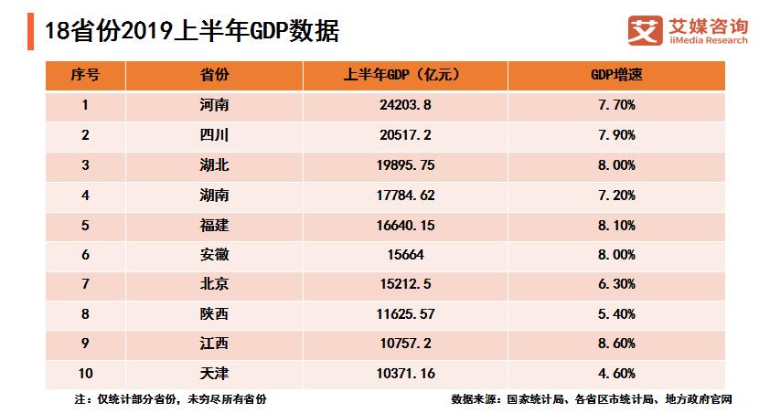 18省份上半年GDP亮眼表现:河南2.42万亿位列第一,9省份超1万亿