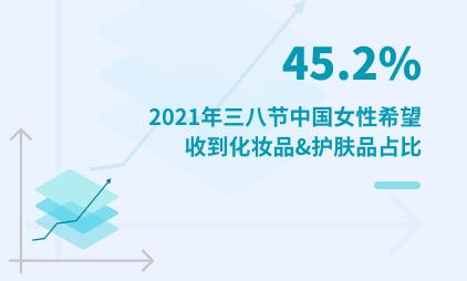 礼物经济数据分析:2021年三八节45.2%中国女性希望收到化妆品&护肤品