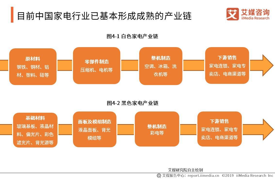目前中国家电行业已基本形成成熟的产业链