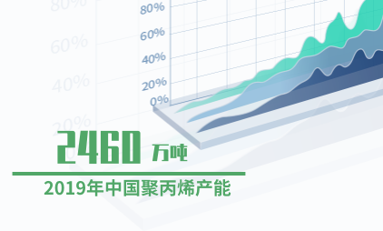 医疗行业数据分析:2019年中国聚丙烯产能为2460万吨