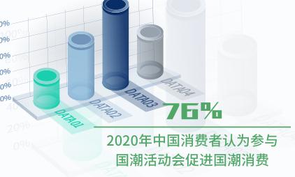 国潮行业数据分析:2020年中国76%消费者认为参与国潮活动会促进国潮消费