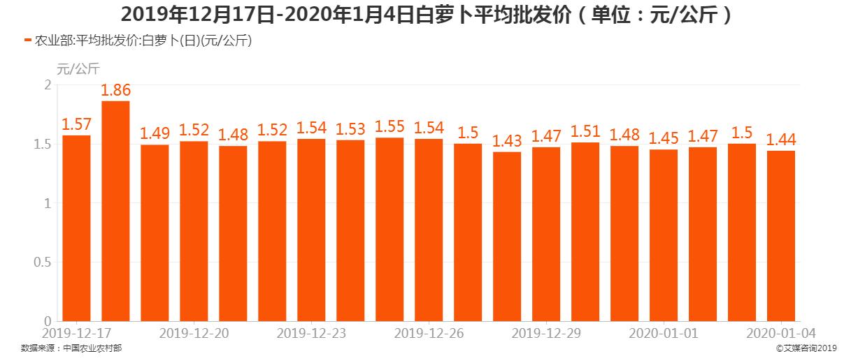 2019年12月17日-2020年1月4日白萝卜平均批发价
