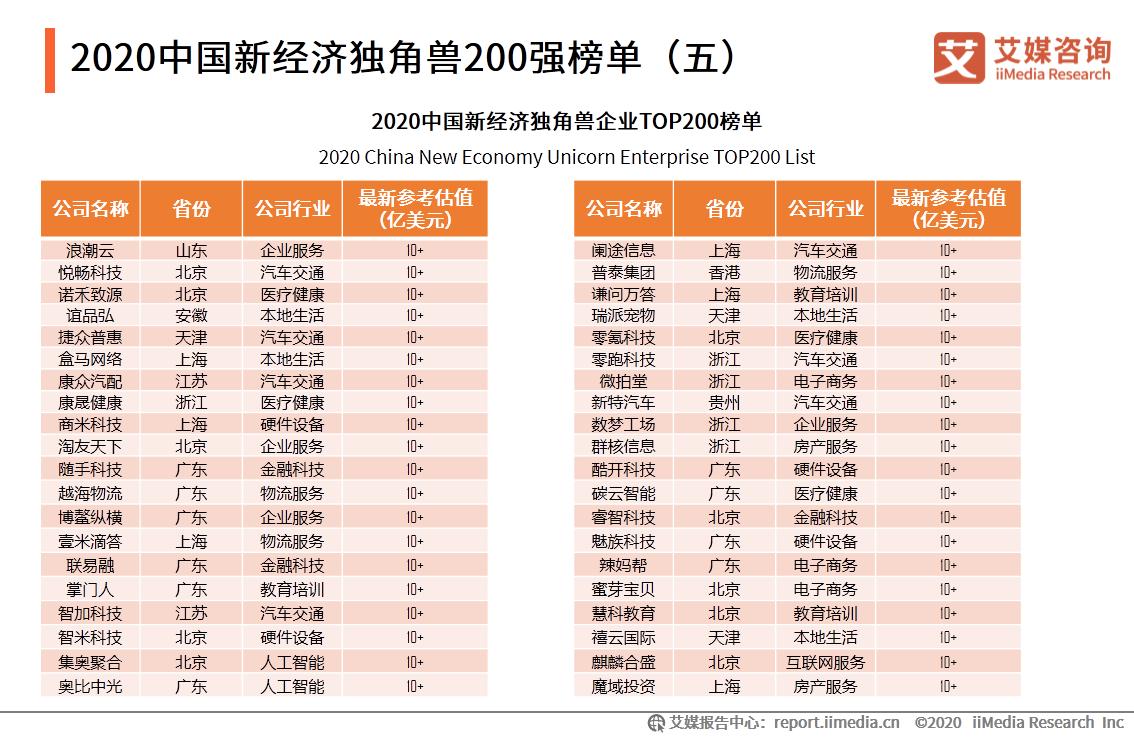 2020中国新经济独角兽200强榜单(五)
