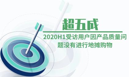 地摊经济行业数据分析:2020H1超五成受访用户因产品质量问题没有进行地摊购物
