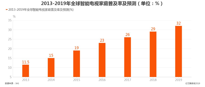 2013-2019年全球智能电视家庭普及率