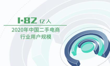 二手电商行业数据分析:2020年中国二手电商行业用户规模达1.82亿人